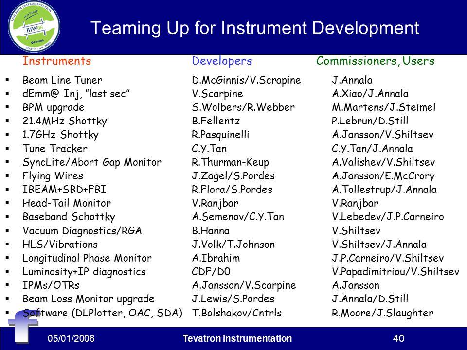 05/01/2006Tevatron Instrumentation40 Teaming Up for Instrument Development InstrumentsDevelopers Commissioners, Users  Beam Line Tuner D.McGinnis/V.ScrapineJ.Annala  dEmm@ Inj, last sec V.ScarpineA.Xiao/J.Annala  BPM upgradeS.Wolbers/R.WebberM.Martens/J.Steimel  21.4MHz ShottkyB.FellentzP.Lebrun/D.Still  1.7GHz Shottky R.PasquinelliA.Jansson/V.Shiltsev  Tune TrackerC.Y.TanC.Y.Tan/J.Annala  SyncLite/Abort Gap MonitorR.Thurman-KeupA.Valishev/V.Shiltsev  Flying WiresJ.Zagel/S.PordesA.Jansson/E.McCrory  IBEAM+SBD+FBIR.Flora/S.PordesA.Tollestrup/J.Annala  Head-Tail MonitorV.RanjbarV.Ranjbar  Baseband SchottkyA.Semenov/C.Y.TanV.Lebedev/J.P.Carneiro  Vacuum Diagnostics/RGAB.HannaV.Shiltsev  HLS/VibrationsJ.Volk/T.JohnsonV.Shiltsev/J.Annala  Longitudinal Phase MonitorA.IbrahimJ.P.Carneiro/V.Shiltsev  Luminosity+IP diagnosticsCDF/D0V.Papadimitriou/V.Shiltsev  IPMs/OTRsA.Jansson/V.ScarpineA.Jansson  Beam Loss Monitor upgradeJ.Lewis/S.PordesJ.Annala/D.Still  Software (DLPlotter, OAC, SDA)T.Bolshakov/CntrlsR.Moore/J.Slaughter