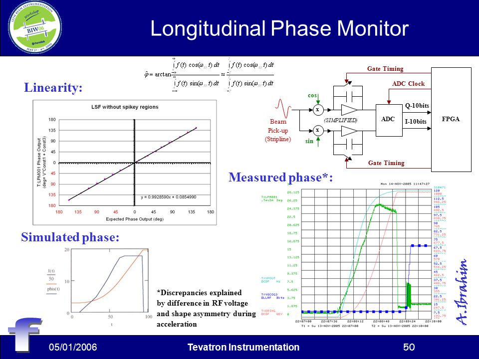 05/01/2006Tevatron Instrumentation50 Longitudinal Phase Monitor sin cos FPGA ADC Q-10bits I-10bits x x ADC Clock Gate Timing Beam Pick-up (Stripline) (SIMPLIFIED) A.Ibrahim Linearity: Simulated phase: Measured phase*: *Discrepancies explained by difference in RF voltage and shape asymmetry during acceleration