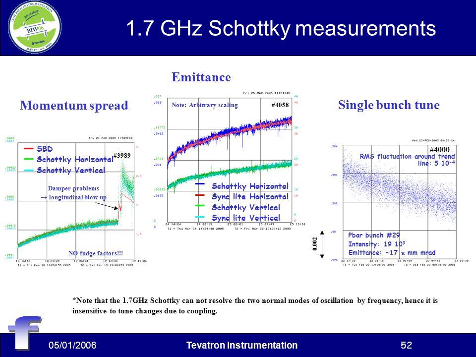 05/01/2006Tevatron Instrumentation52 1.7 GHz Schottky measurements Schottky Horizontal Sync lite Horizontal Schottky Vertical Sync lite Vertical #4058Note: Arbitrary scaling Damper problems → longitudinal blow up #3989 NO fudge factors!!.