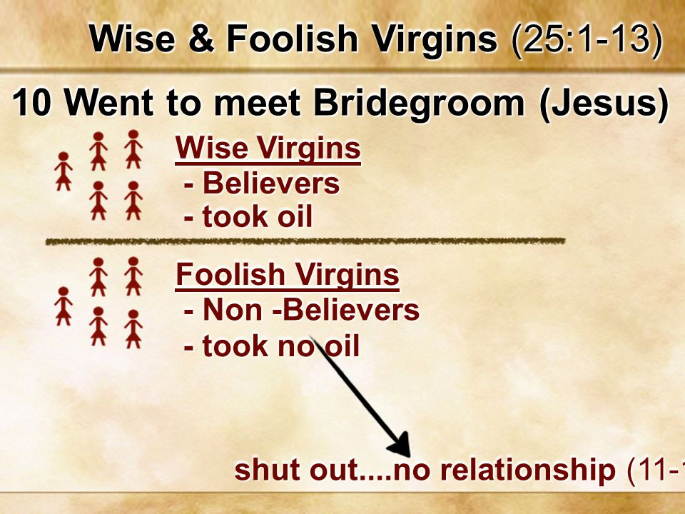Kingdom (Judgement) Parables Faithful & Evil Leaders (24:45-51) Wise & Foolish Virgins (25:1-13) Faithful & Lazy Servant (25:14-30) Sheep & Goats (25:41-46) w/Hypocrites-weeping..gnashing (50- 51) shut out....no relationship (11-12) cast out...weeping, gnashing (30) depart, everlasting fire, punishment (41) Relationship Now Serving Faithful Loving Others
