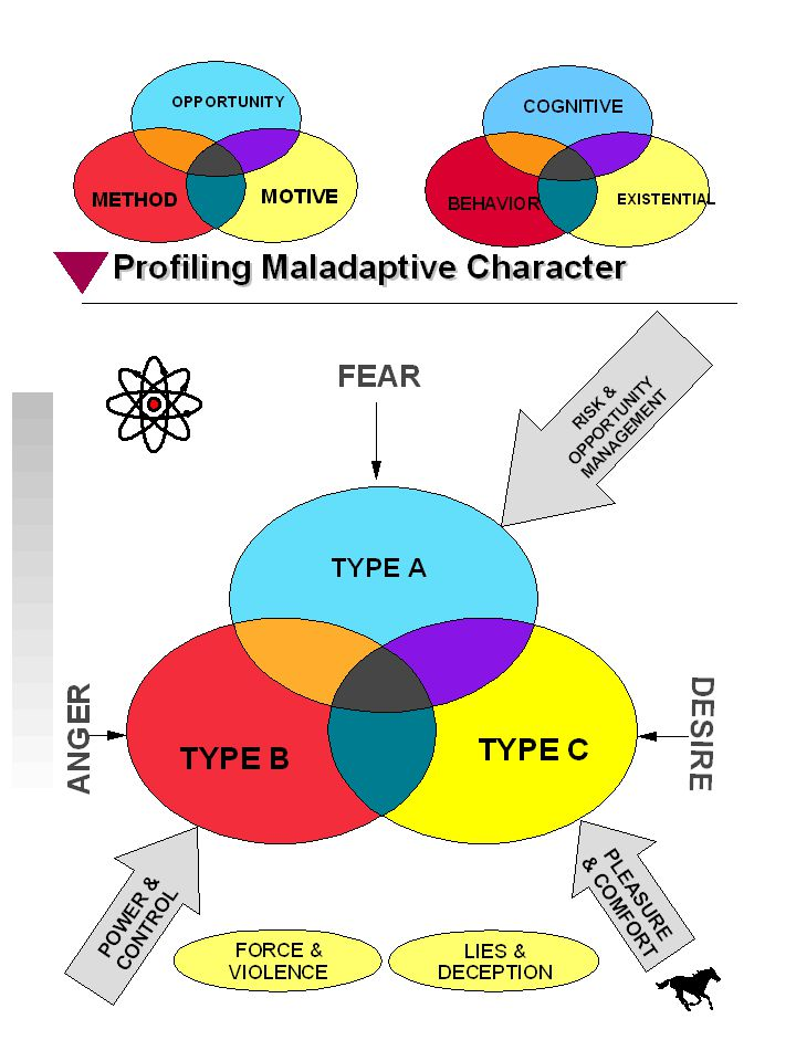 BRACE Character Profile ® Underlying Structure Input Ratings Analysis Prototypical Types: The 10 DSM-IV-TR™ Personality Disorders Sadistic Personality Disorder (DSM-III-R) A Prototypical Psychopath Asperger's Disorder copyright © 2011 Russell L.