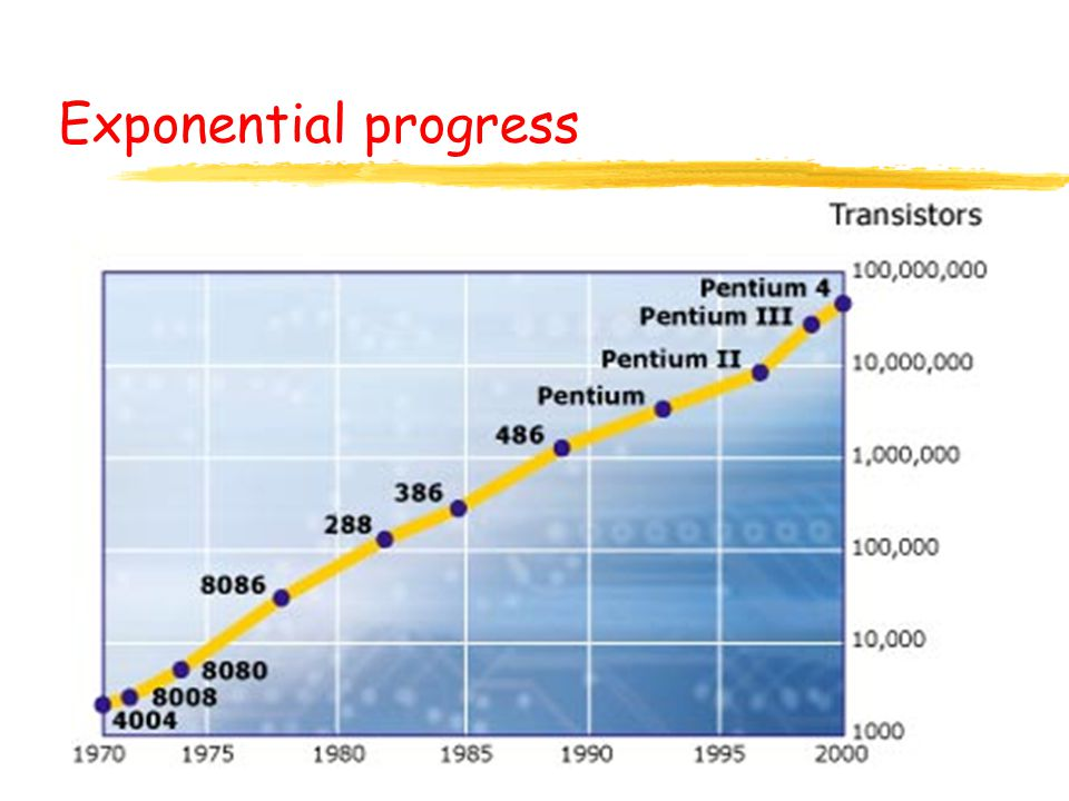 Exponential progress