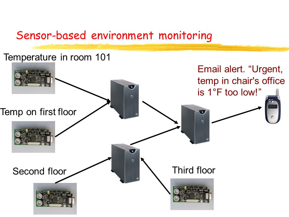"""Sensor-based environment monitoring Temperature in room 101 Temp on first floor Second floor Third floor Email alert. """"Urgent, temp in chair's office"""