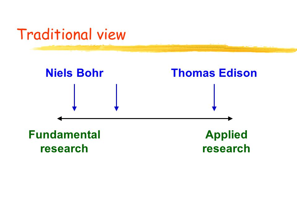 Traditional view Fundamental research Applied research Niels BohrThomas Edison