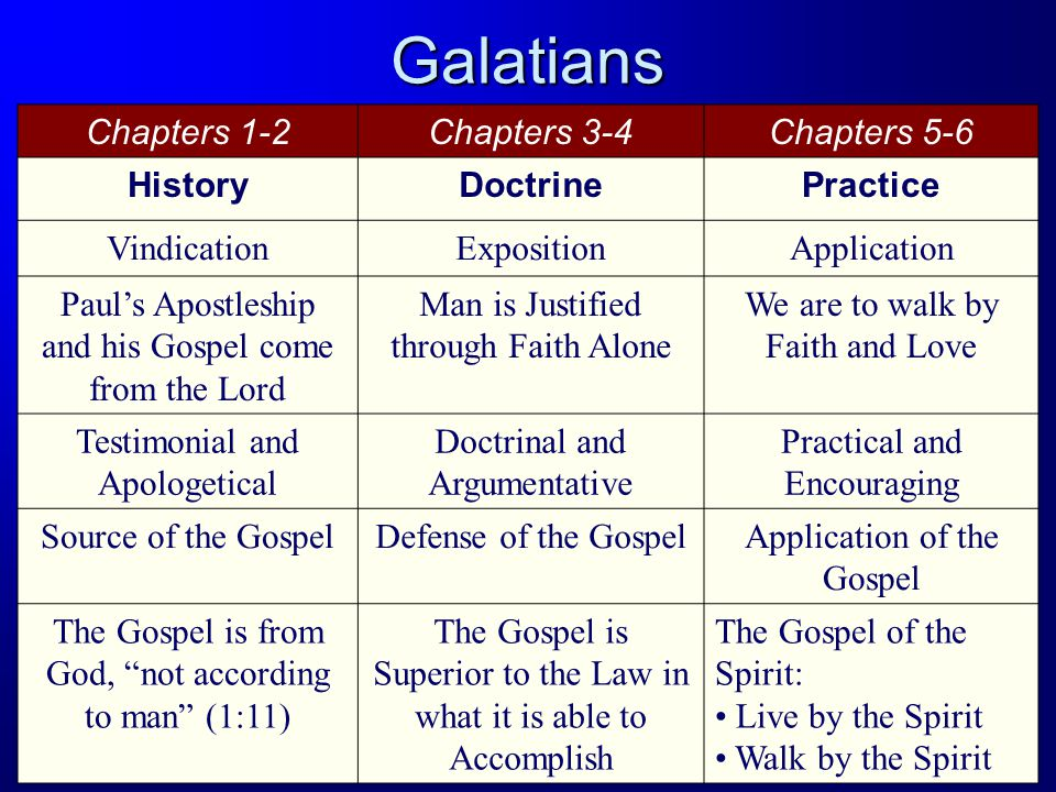 Chapters 1-2Chapters 3-4Chapters 5-6 HistoryDoctrinePractice VindicationExpositionApplication Paul's Apostleship and his Gospel come from the Lord Man is Justified through Faith Alone We are to walk by Faith and Love Testimonial and Apologetical Doctrinal and Argumentative Practical and Encouraging Source of the GospelDefense of the GospelApplication of the Gospel The Gospel is from God, not according to man (1:11) The Gospel is Superior to the Law in what it is able to Accomplish The Gospel of the Spirit: Live by the Spirit Walk by the Spirit Galatians