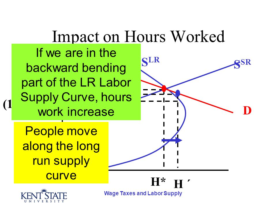 Wage Taxes and Labor Supply Impact on Hours Worked D S SR S LR H* w* H ´ (1-  w )w´ w´w´ People move along the long run supply curve If we are in the