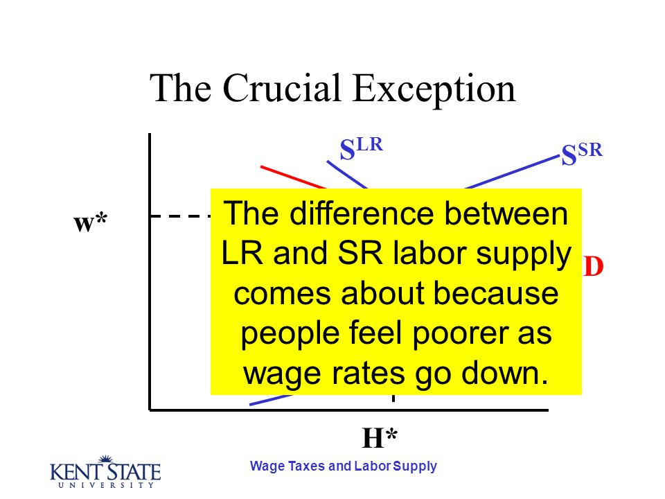 Wage Taxes and Labor Supply The Crucial Exception D S SR S LR H* w* The difference between LR and SR labor supply comes about because people feel poor