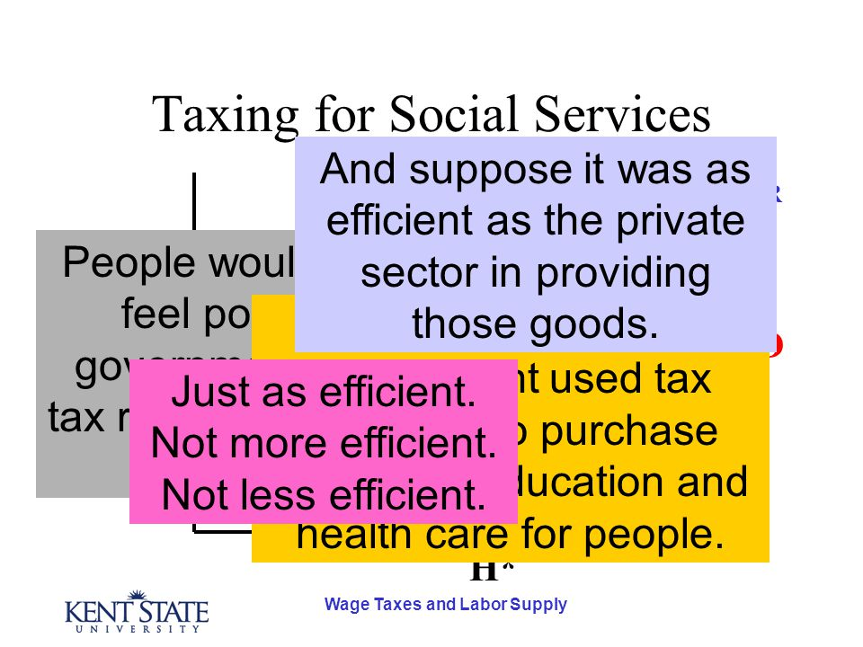 Wage Taxes and Labor Supply Taxing for Social Services D S SR S LR H* w* The difference between LR and SR labor supply comes about because people feel