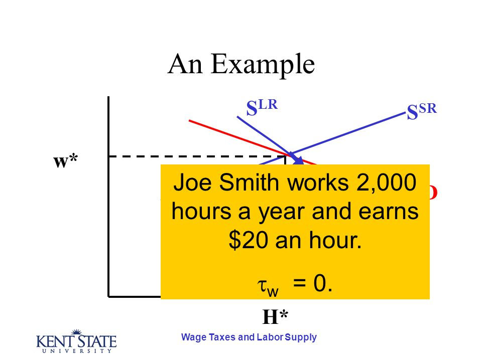 Wage Taxes and Labor Supply An Example D S SR S LR H* w* Joe Smith works 2,000 hours a year and earns $20 an hour.  w = 0.