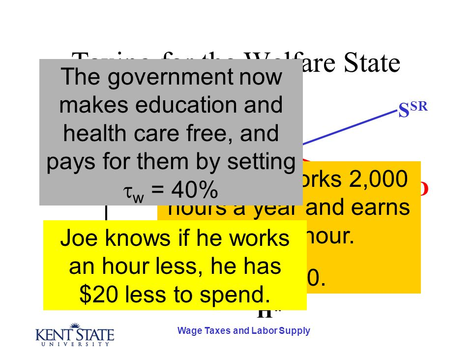 Wage Taxes and Labor Supply Taxing for the Welfare State D S SR S LR H* w* Joe Smith works 2,000 hours a year and earns $20 an hour.  w = 0. Joe know