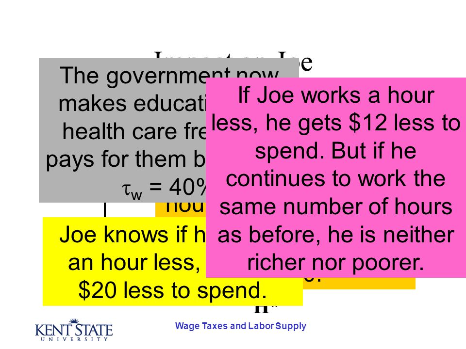 Wage Taxes and Labor Supply Impact on Joe D S SR S LR H* w* Joe Smith works 2,000 hours a year and earns $20 an hour.  w = 0. Joe knows if he works a