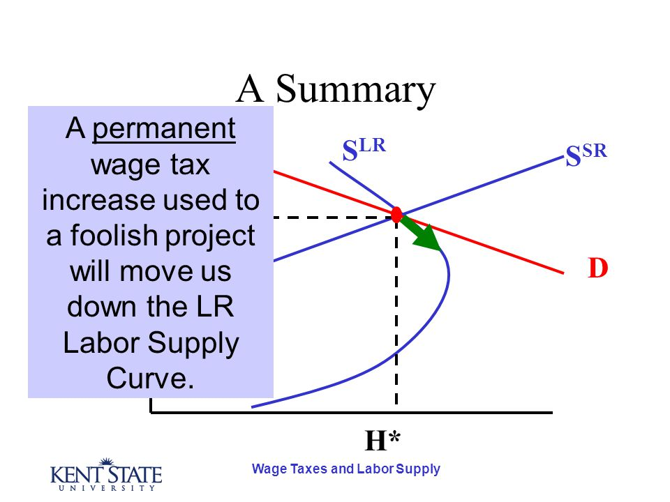 Wage Taxes and Labor Supply A Summary D S SR S LR H* w* A permanent wage tax increase used to a foolish project will move us down the LR Labor Supply