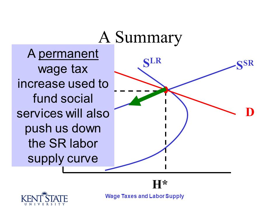 Wage Taxes and Labor Supply A Summary D S SR S LR H* w* A permanent wage tax increase used to fund social services will also push us down the SR labor