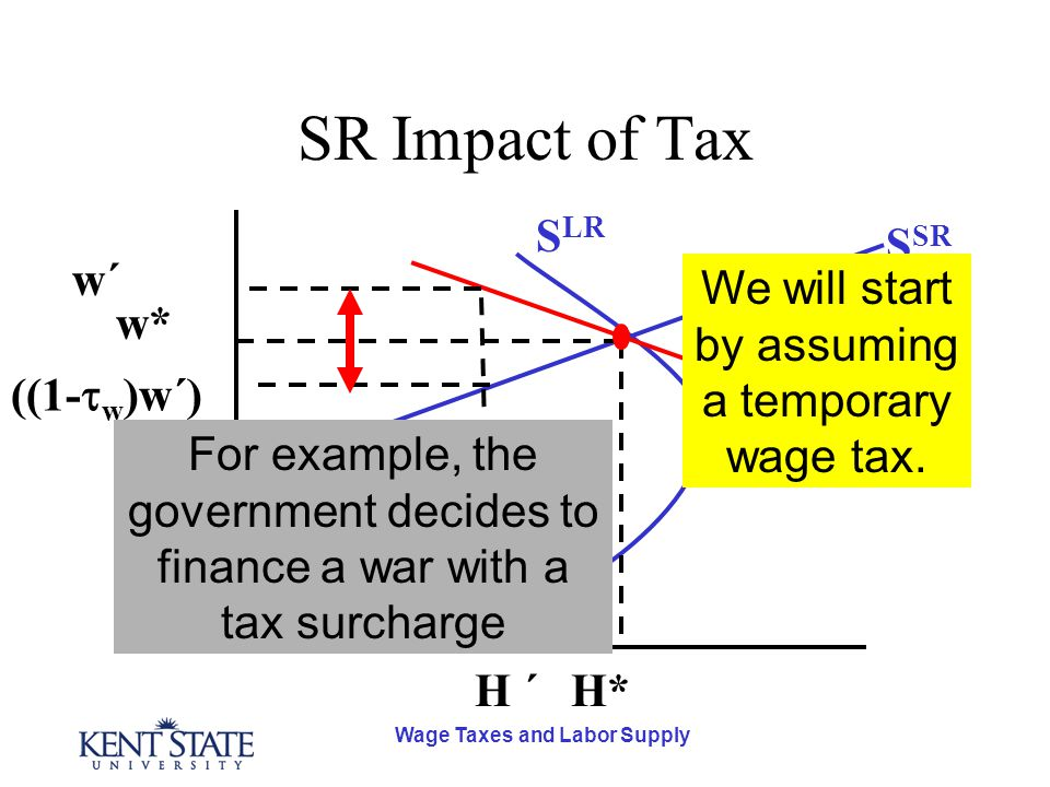 Wage Taxes and Labor Supply SR Impact of Tax D S SR S LR H* w* H ´ ((1-  w )w´) w´w´ We will start by assuming a temporary wage tax. For example, the