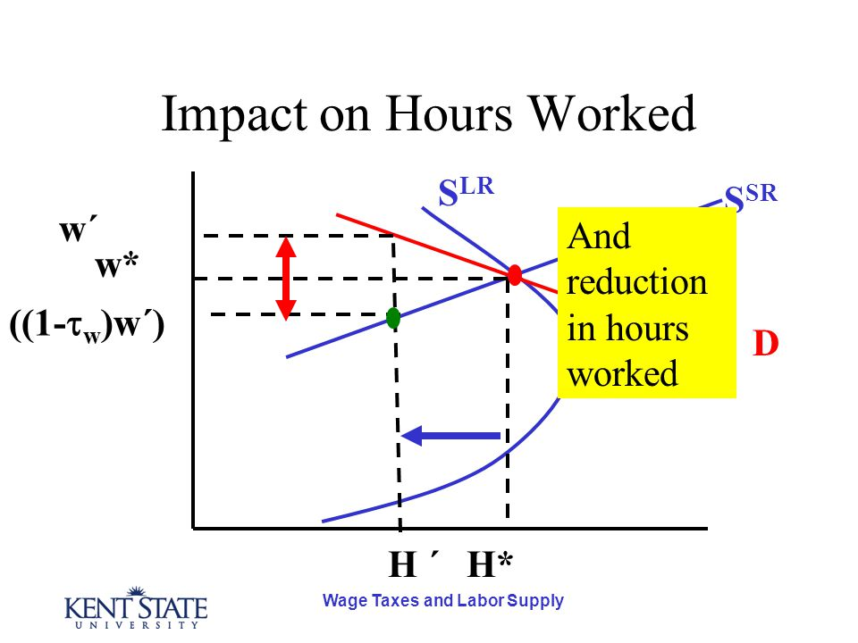 Wage Taxes and Labor Supply Impact on Hours Worked D S SR S LR H* w* H ´ ((1-  w )w´) w´w´ And reduction in hours worked
