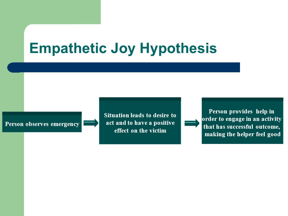 Empathetic Joy Hypothesis Person observes emergency Situation leads to desire to act and to have a positive effect on the victim Person provides help