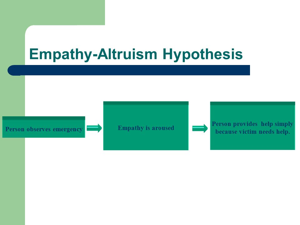 Empathy-Altruism Hypothesis Person observes emergency Empathy is aroused Person provides help simply because victim needs help.