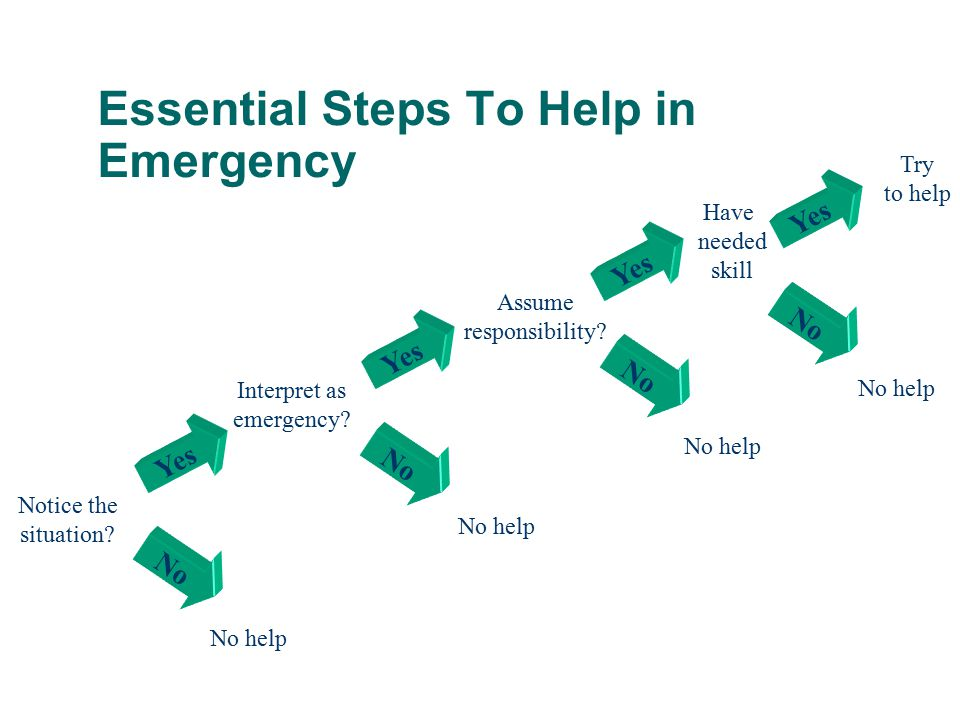 Essential Steps To Help in Emergency Yes No Notice the situation? No help Interpret as emergency? Yes No Assume responsibility? Yes No No help Try to