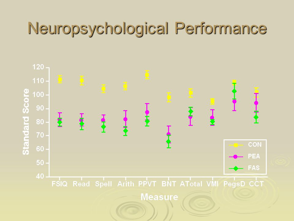 Neuropsychological Performance