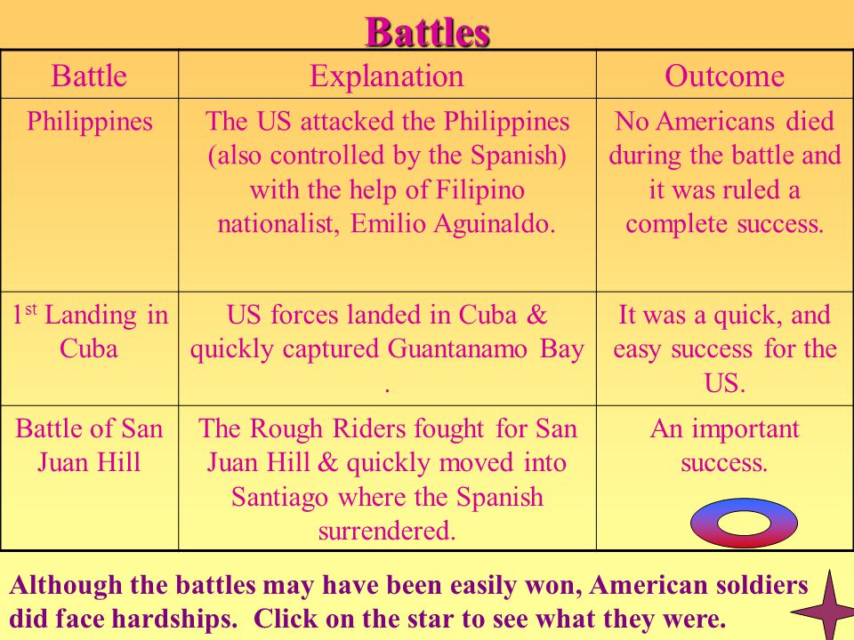 Battles BattleExplanationOutcome PhilippinesThe US attacked the Philippines (also controlled by the Spanish) with the help of Filipino nationalist, Em
