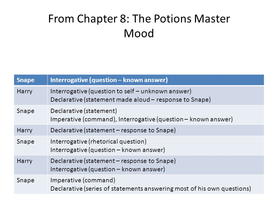 From Chapter 8: The Potions Master Mood SnapeInterrogative (question – known answer) HarryInterrogative (question to self – unknown answer) Declarativ