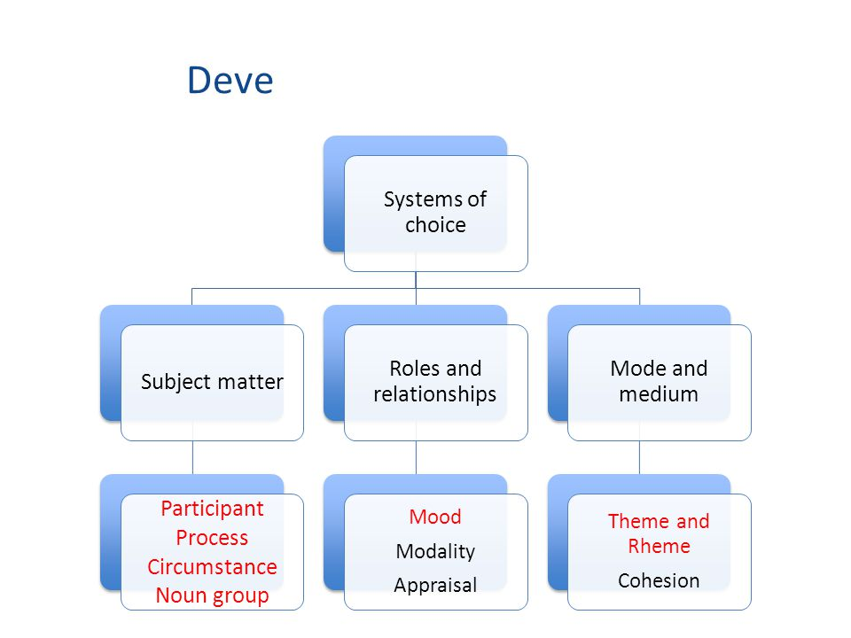 Developing a metalanguage Systems of choice Subject matter Participant Process Circumstance Noun group Roles and relationships Mood Modality Appraisal