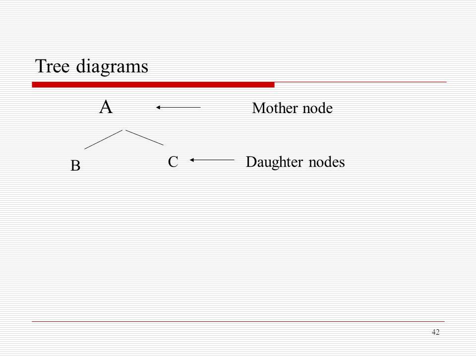 42 Tree diagrams A Mother node B C Daughter nodes
