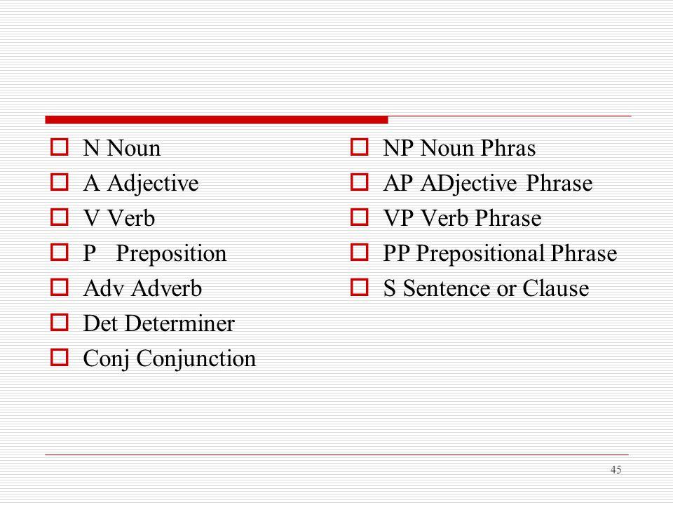 45  N Noun  A Adjective  V Verb  PPreposition  Adv Adverb  Det Determiner  Conj Conjunction  NP Noun Phras  AP ADjective Phrase  VP Verb Phr