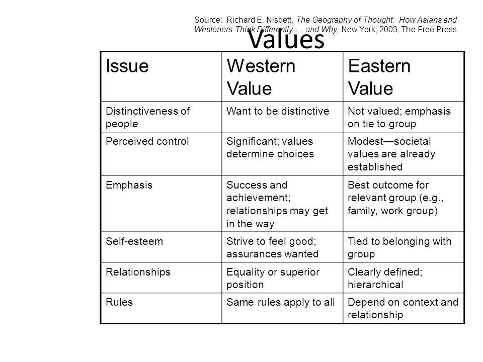 Values IssueWestern Value Eastern Value Distinctiveness of people Want to be distinctiveNot valued; emphasis on tie to group Perceived controlSignificant; values determine choices Modest—societal values are already established EmphasisSuccess and achievement; relationships may get in the way Best outcome for relevant group (e.g., family, work group) Self-esteemStrive to feel good; assurances wanted Tied to belonging with group RelationshipsEquality or superior position Clearly defined; hierarchical RulesSame rules apply to allDepend on context and relationship Source: Richard E.