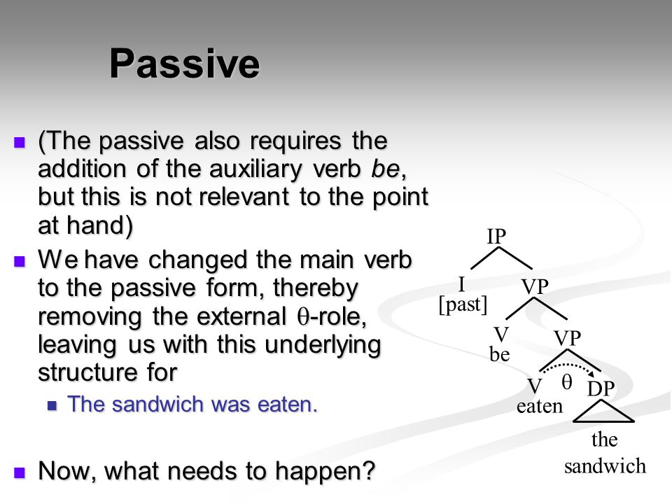 Passive (The passive also requires the addition of the auxiliary verb be, but this is not relevant to the point at hand) (The passive also requires th