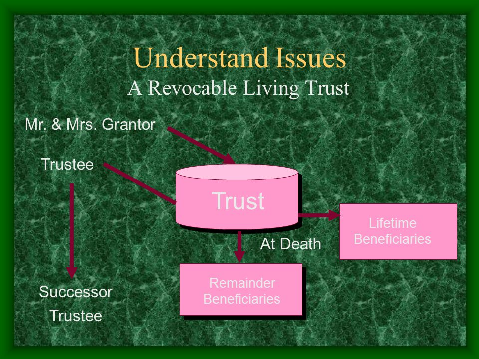 Understand Issues A Revocable Living Trust Mr. & Mrs. Grantor Trust Remainder Beneficiaries Trustee Lifetime Beneficiaries At Death Successor Trustee