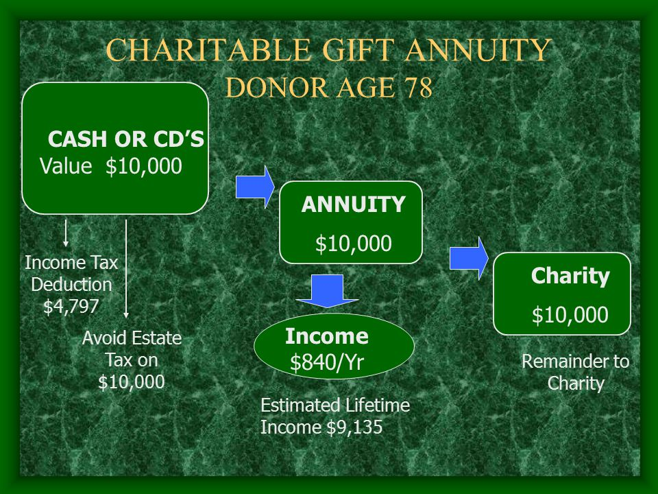CHARITABLE GIFT ANNUITY DONOR AGE 78 CASH OR CD'S Value$10,000 ANNUITY $10,000 Charity $10,000 Remainder to Charity Income Tax Deduction $4,797 Avoid Estate Tax on $10,000 Income $840/Yr Estimated Lifetime Income $9,135