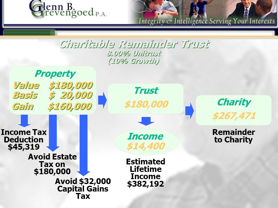 Income Tax Deduction $45,319 Avoid Estate Tax on $180,000 Avoid $32,000 Capital Gains Tax ® ® … there your heart will be also Charitable Remainder Trust 8.00% Unitrust (10% Growth) Charitable Remainder Trust 8.00% Unitrust (10% Growth) Property Value $180,000 Basis $ 20,000 Gain $160,000 Trust $180,000 Income $14,400 Estimated Lifetime Income $382,192 Charity $267,471 Remainder to Charity
