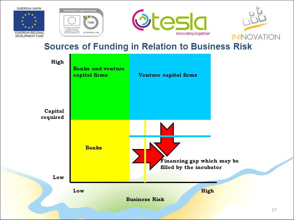 Capital required High Low High Business Risk Banks and venture capital firms Venture capital firms Financing gap which may be filled by the incubator Banks 17 Sources of Funding in Relation to Business Risk