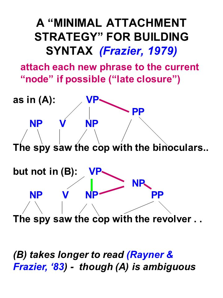 A MINIMAL ATTACHMENT STRATEGY FOR BUILDING SYNTAX (Frazier, 1979) attach each new phrase to the current node if possible ( late closure ) as in (A): VP PP NP V NP The spy saw the cop with the binoculars..