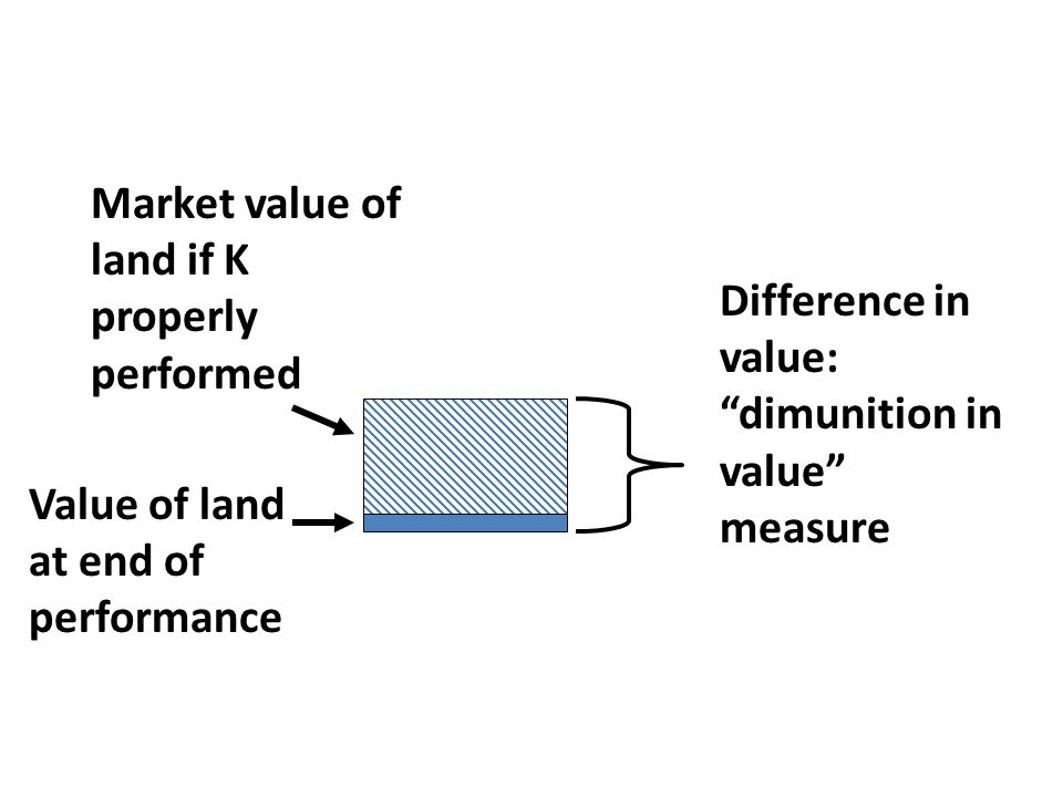 Value of land at end of performance Market value of land if K properly performed Difference in value: dimunition in value measure