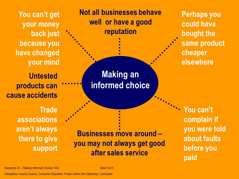 Making an informed choice You can't get your money back just because you have changed your mind Untested products can cause accidents Trade associations aren't always there to give support Businesses move around – you may not always get good after sales service Not all businesses behave well or have a good reputation You can't complain if you were told about faults before you paid Perhaps you could have bought the same product cheaper elsewhere Resource 3C – Making informed choices KS4 Slide 5 of 5 Hampshire County Council, Consumer Education Project within the Citizenship Curriculum
