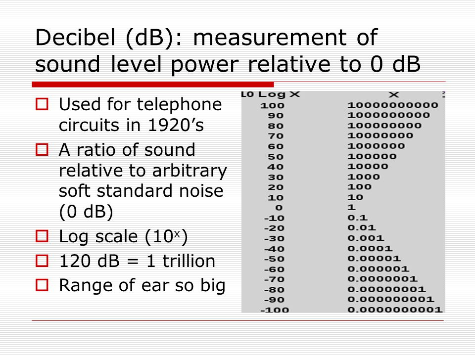 Decibel (dB): measurement of sound level power relative to 0 dB  Used for telephone circuits in 1920's  A ratio of sound relative to arbitrary soft