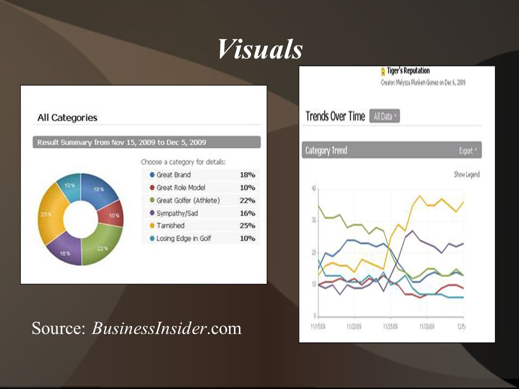Visuals Source: BusinessInsider.com
