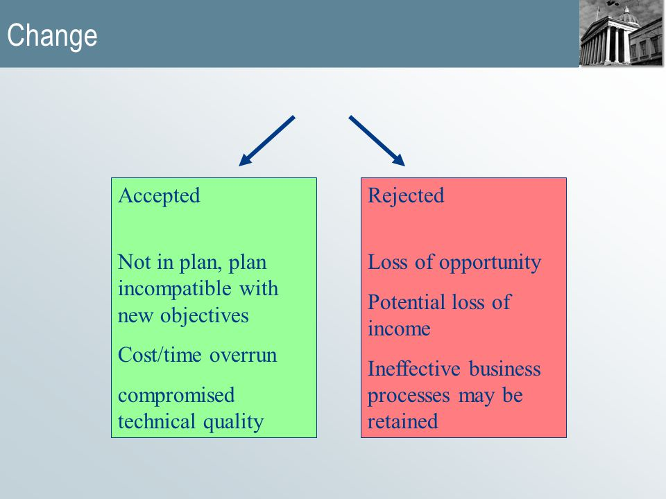 Change Accepted Not in plan, plan incompatible with new objectives Cost/time overrun compromised technical quality Rejected Loss of opportunity Potential loss of income Ineffective business processes may be retained
