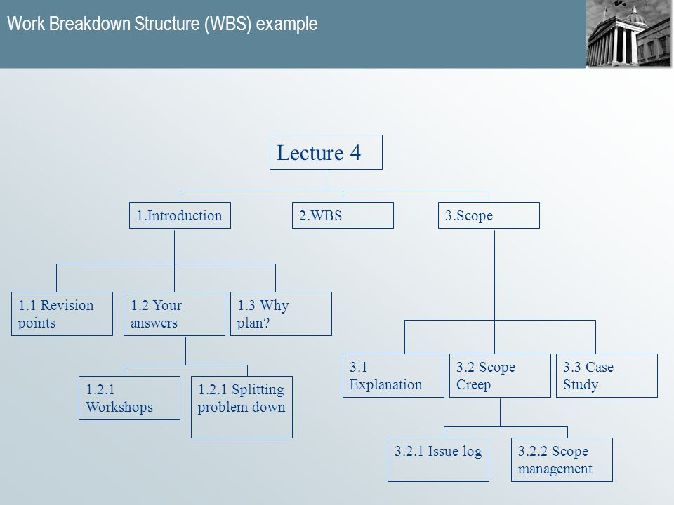 Work Breakdown Structure (WBS) example Lecture 4 1.Introduction 3.3 Case Study 1.1 Revision points 3.2.1 Issue log3.2.2 Scope management 1.2 Your answers 3.1 Explanation 3.2 Scope Creep 3.Scope2.WBS 1.2.1 Splitting problem down 1.3 Why plan.