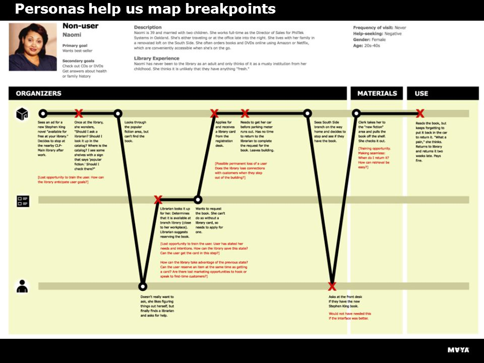 Personas help us map breakpoints