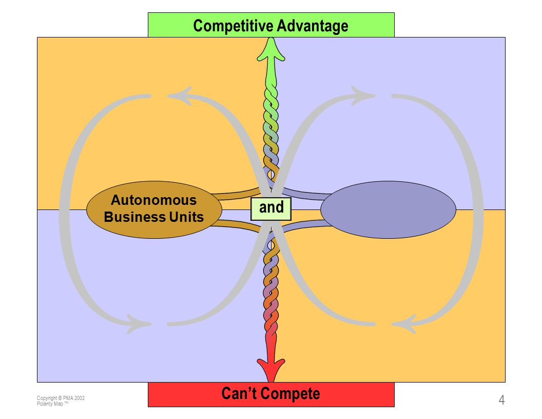 Copyright © PMA 2002 Polarity Map ™ 5 Key Points 1.Every change effort is part of an infinity loop energy system.