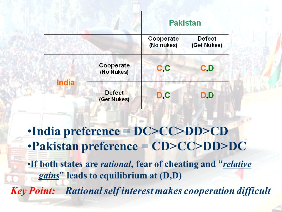 "India preference = DC>CC>DD>CD Pakistan preference = CD>CC>DD>DC If both states are rational, fear of cheating and "" relative gains "" leads to equilib"