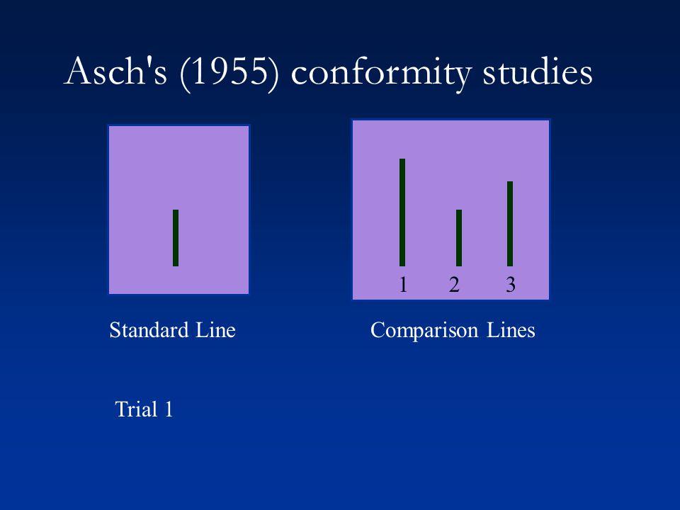 Asch s (1955) conformity studies 1 2 3 Standard LineComparison Lines Trial 1