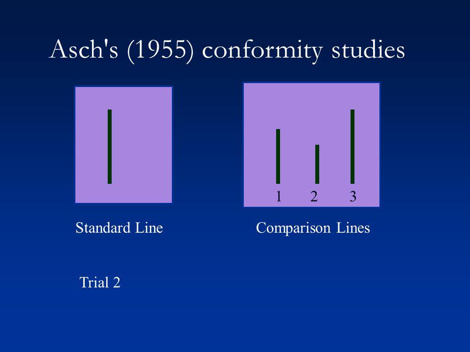 1 2 3 Standard LineComparison Lines Trial 2 Asch s (1955) conformity studies