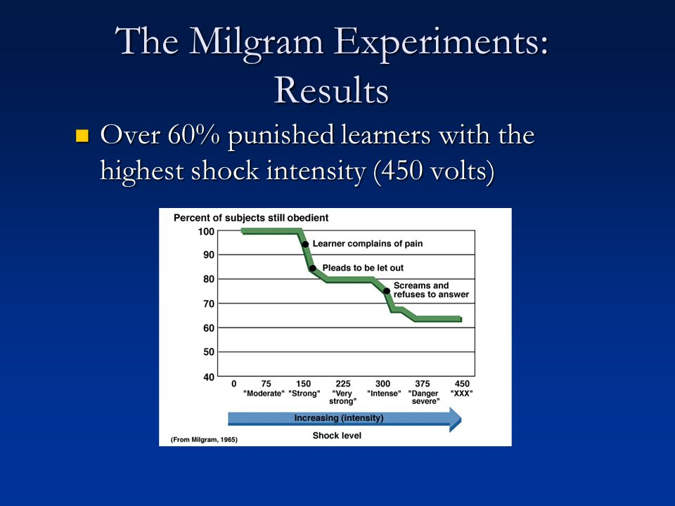 The Milgram Experiments: Results Over 60% punished learners with the highest shock intensity (450 volts) Over 60% punished learners with the highest s
