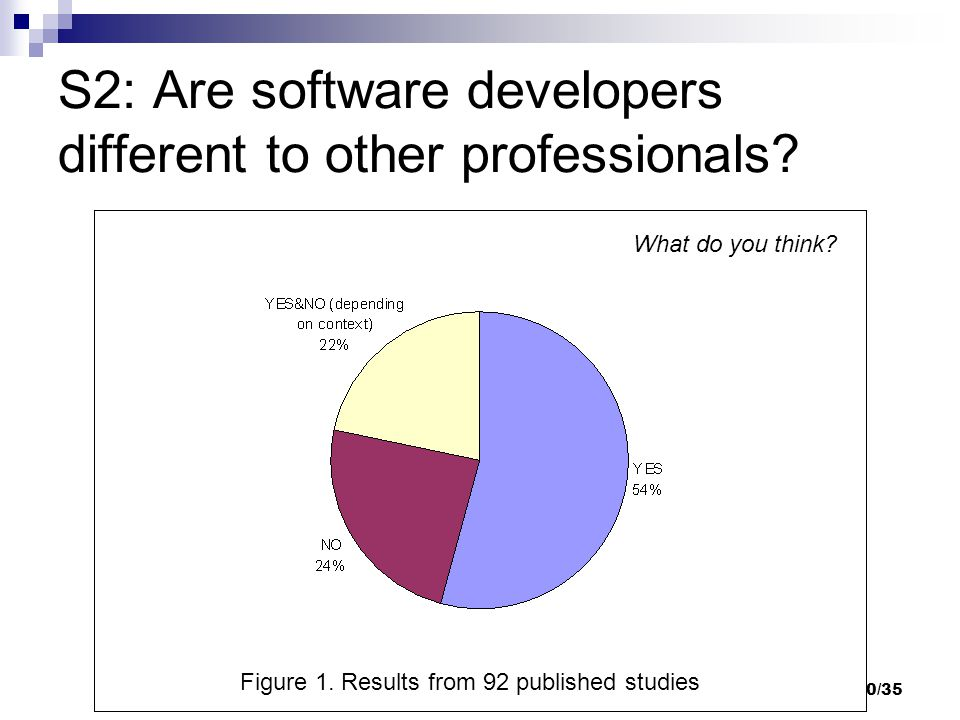 20/35 S2: Are software developers different to other professionals.