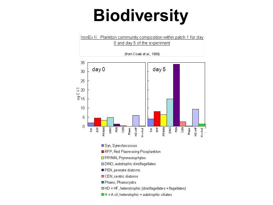 day 0day 5 Biodiversity