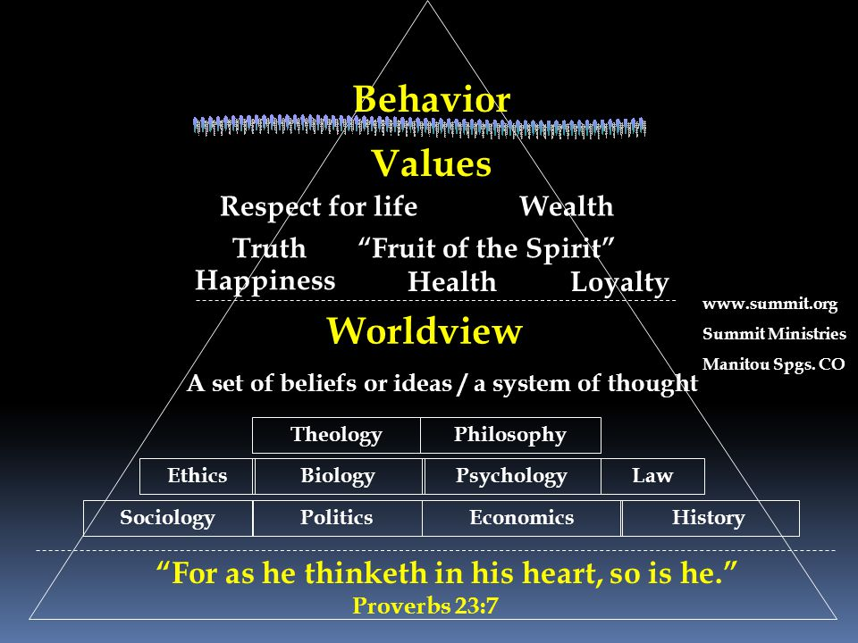 "Values Respect for lifeWealth Truth""Fruit of the Spirit"" Happiness HealthLoyalty Worldview A set of beliefs or ideas / a system of thought EthicsBiolo"